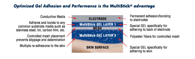 MultiStick Gel